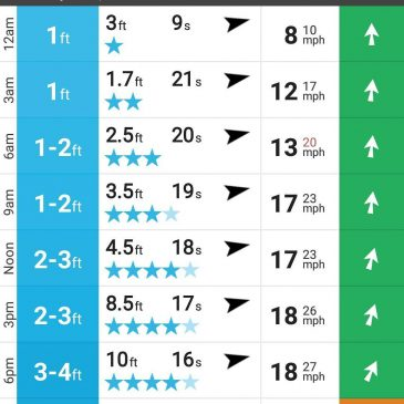 Bit of a surf forecast for today at #harlyn